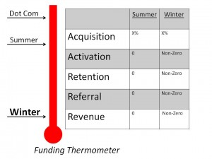 Funding Thermometer next to AARRR conversion table