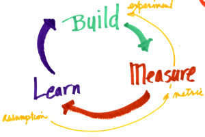 Build-Measure-Learn feedback loop